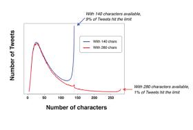 twitter 280 character chart