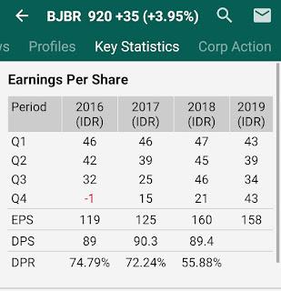Peluang di balik penurunan saham BJBR