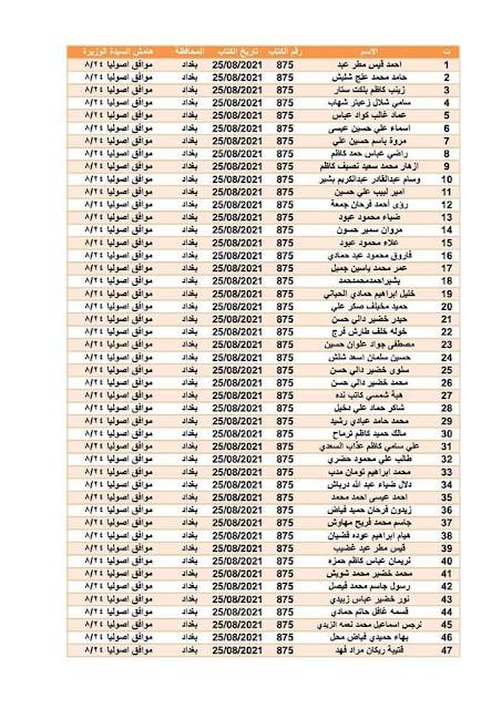 وزارة الاسكان تعلن إلى محافظة بغداد اسماء قطع الاراضي 2021
