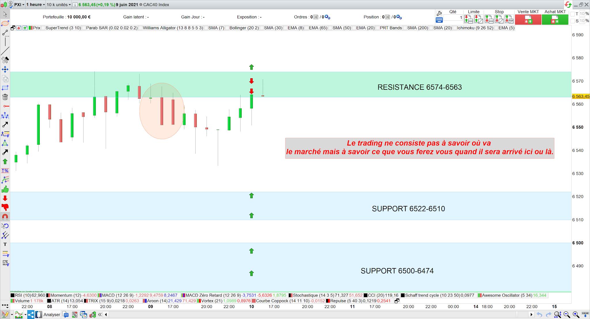 Bilan trading cac40 10 juin 21