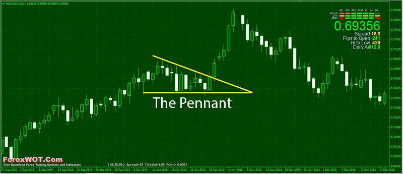 The-Pennant-Trend-Pattern