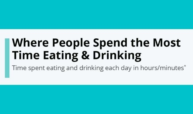 Countries and the Time their People Spend on Eating and Drinking