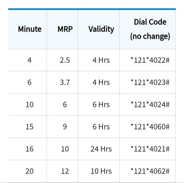জিপি/গ্রামীণফোন মিনিট অফার ২০২১ ( All Gp Sim)- Grameenphone Minute Offer 2021 | গ্রামীণফোন মিনিট কেনার কোড