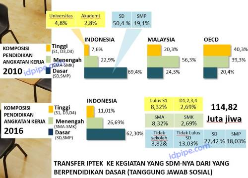Komposisi Pendidikan Indonesia