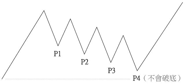 主力壓低進貨模式-盤跌型進貨