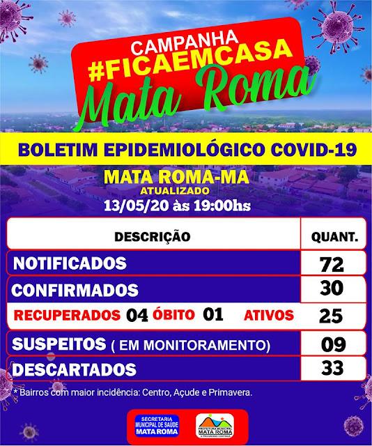 Covid-19, Mata Roma confirma 30 casos