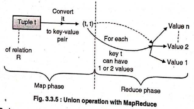 Union with MapReduce