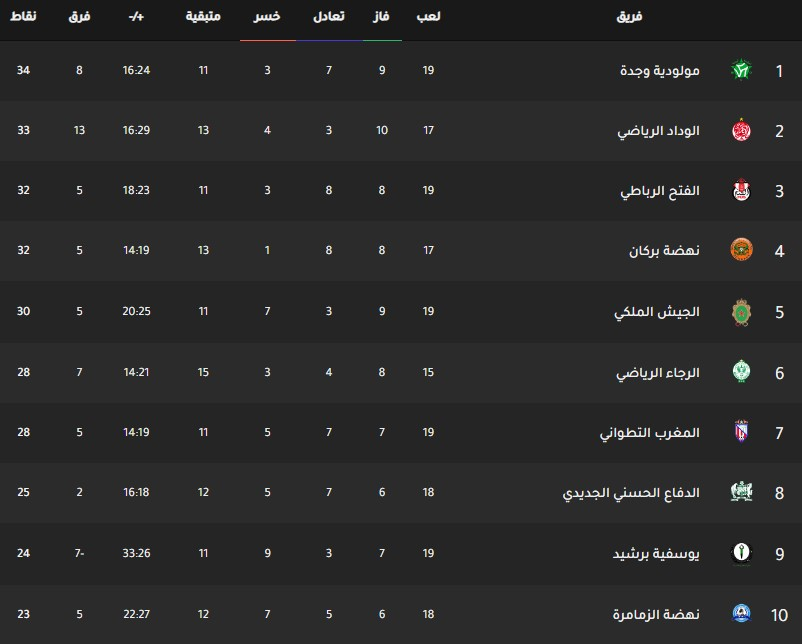 جدول ترتيب فرق الدوري المغربي اليوم بتاريخ 10-3-2020