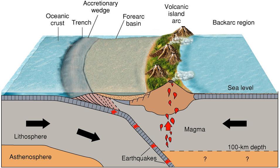 Cold Ice: Teori Tektonik Lempeng
