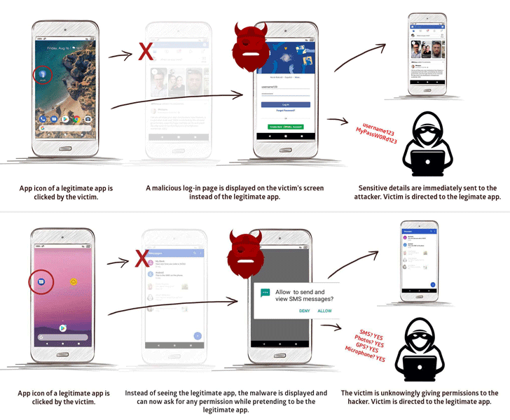 StrandHogg vulnerability enables malicious software to masquerade as trusted Android apps