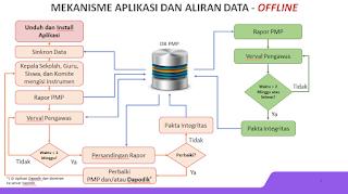 Mekanisme aplikasi dan airan data offline