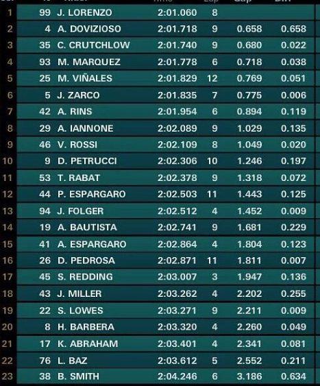 Hasil Latihan Bebas Keempat (FP4) MotoGP Inggris 2017