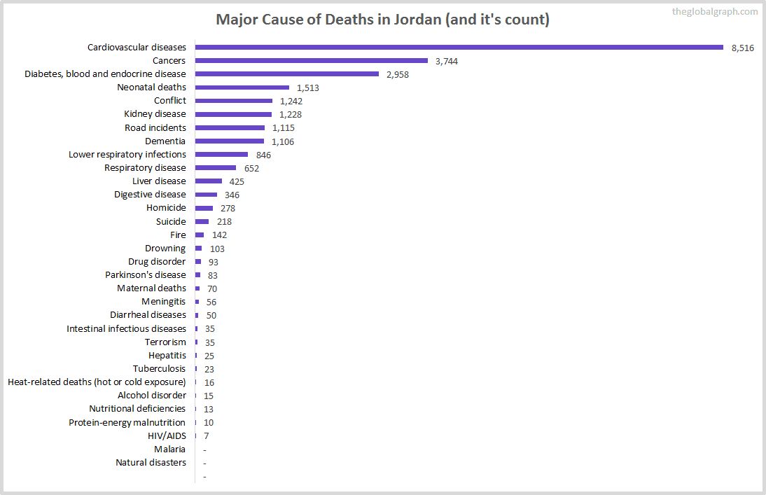 Major Cause of Deaths in Jordan (and it's count)