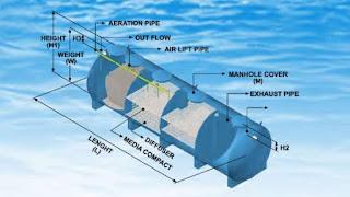 tangkinya terdiri dari 3 chamber yang setiap chamber dihitung teliti