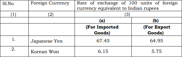Schedule II of Customs Exchange Rate Notification w.e.f. 20th September 2019