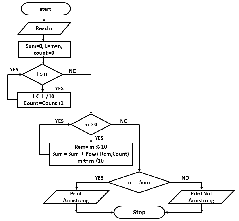 Algorithm Amp Flow Chart For Armstrong It S Creation