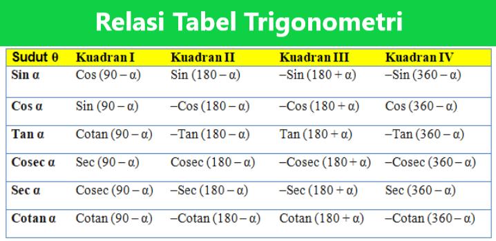 Relasi Tabel Trigonometri