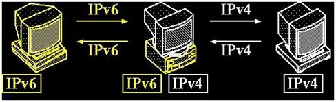 Gambar 1. Network - tunneling (IPv6 transition)