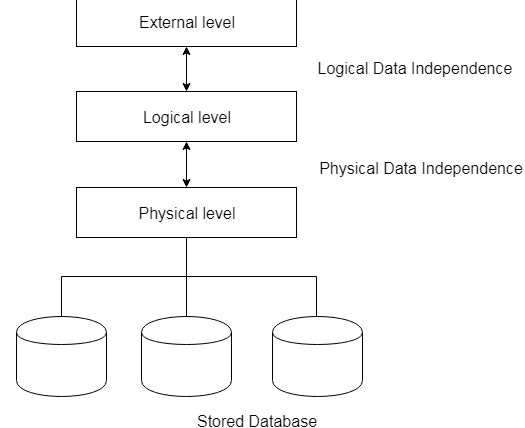 data independence in dbms