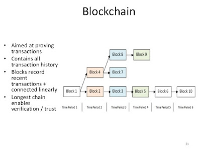 Blockchain courses for programmers free