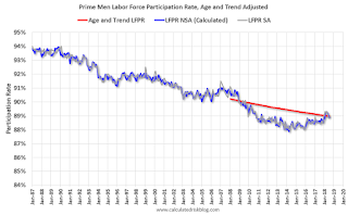 Prime Men Labor Force Participation Rate, Age and Trend Adjusted