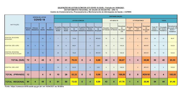 86,67 % da taxa de ocupação dos leitos de UTI do SUS (06 vagas) e 100 %  particular  dos Hospitais do Vale do Ribeira (16/04)