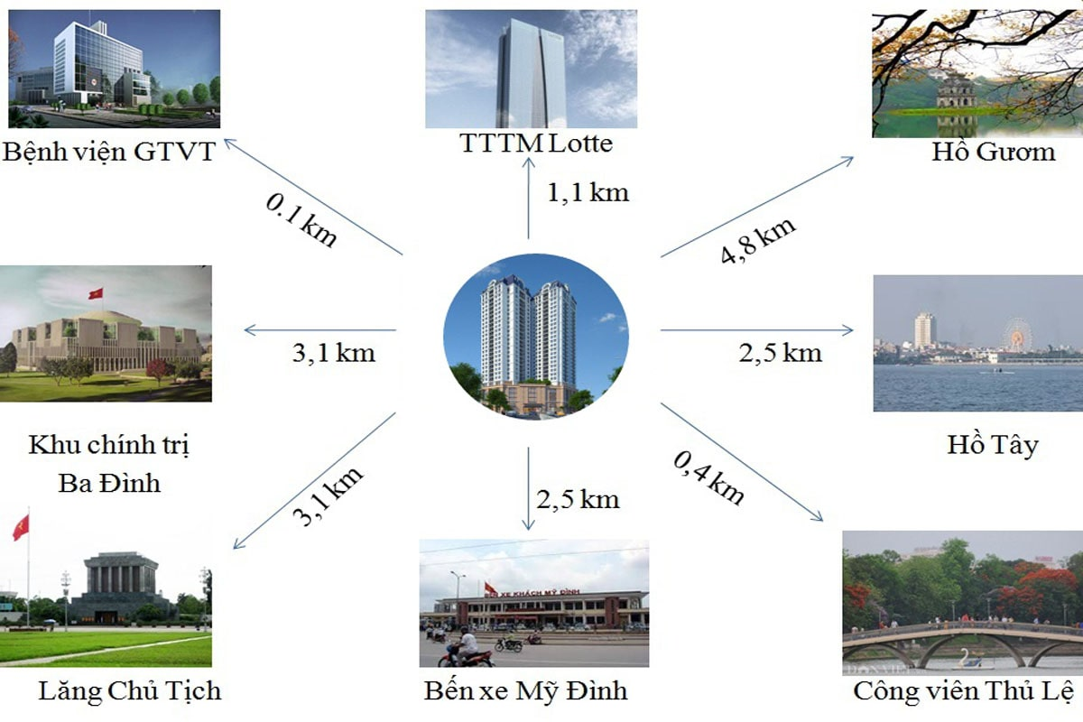 Liên kết vùng dự án Hateco Plaza chùa Láng