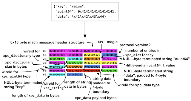 Diagram showing a byte-by-byte breakdown of a simple xpc object serialized in to a mach message. It shows the basic serialization format used by XPC of 32-bit type identifiers (eg 0x9000 for a string, 0x4000 for a uint64) followed by the values of the types, with either variable or fixed lengths.