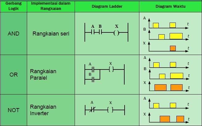 Bahasa Pemrograman Plc Bundet