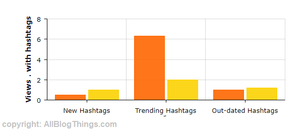 TikTok Trending Hashtags experiment result graph by AllBlogThings.com team