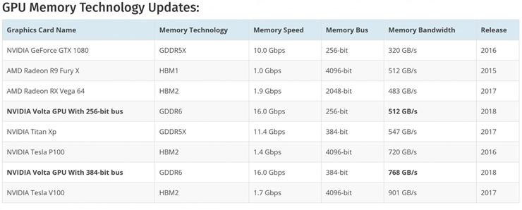 Samsung gddr6 bellek, Nvidia gddr5x