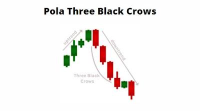 Gambar Pola Three Black Crows