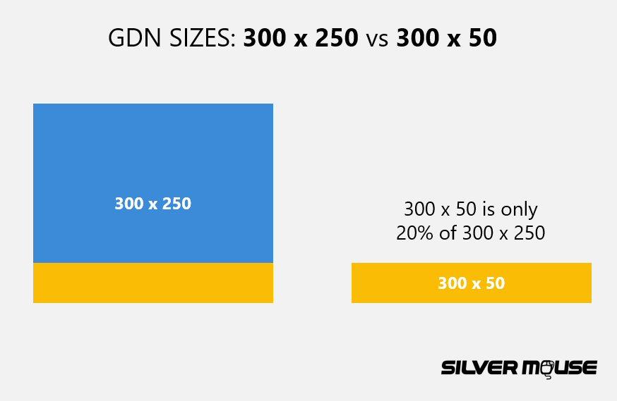 GDN sizes: 300 x 250 vs 300 x 50