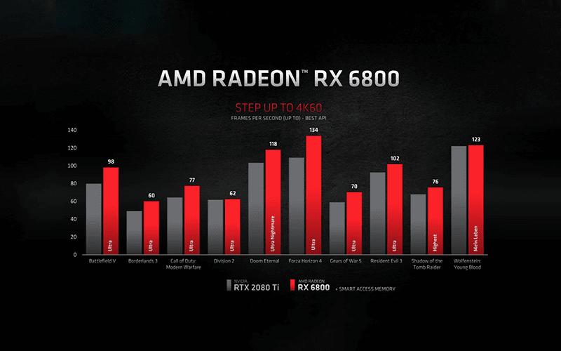 AMD Radeon RX 6800 vs NVIDIA GeForce RTX 2080 Ti