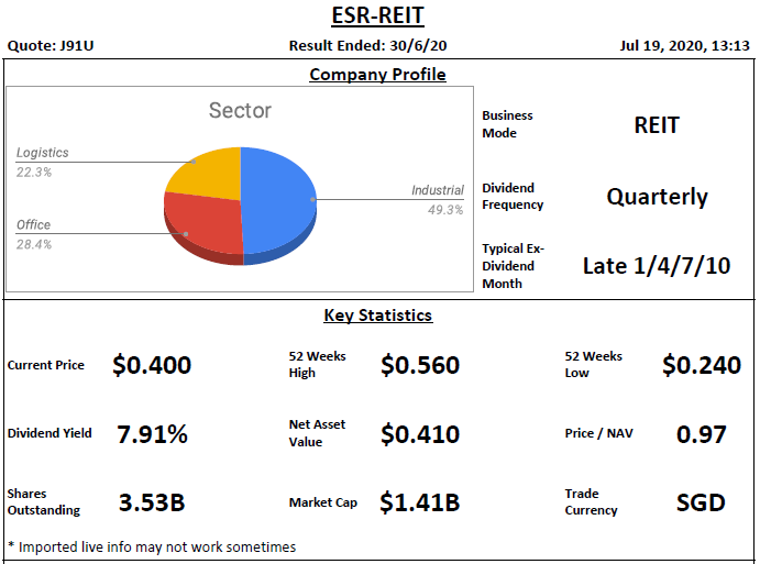 ESR-REIT (Previously Cambridge Industrial Trust) Analysis @ 19 July 2020