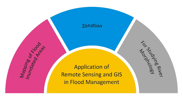 Applications_of_GIS_in_flood_management