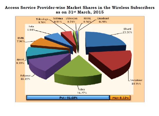 wired-market-share-march-2015