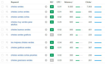 → Rankeando en Google con contenido 100% COPIADO [CASO REAL]  ✓