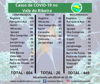 Vale do Ribeira soma 604 casos positivos, 449 recuperados e 20 mortes do Coronavirus - Covid-19