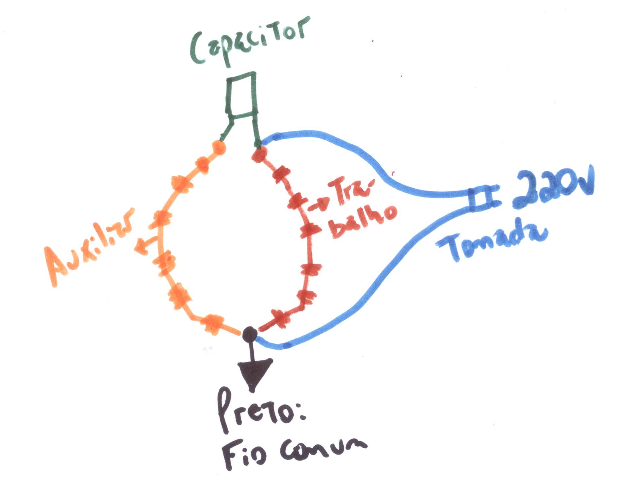 bobina trabalho e bobina auxiliar motor elétrico monofásico