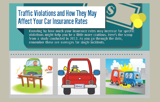 How-Much-Will-My-Car-Insurance-Bump-Up-If-I-Get-A-Traffic-Ticket #Infographic