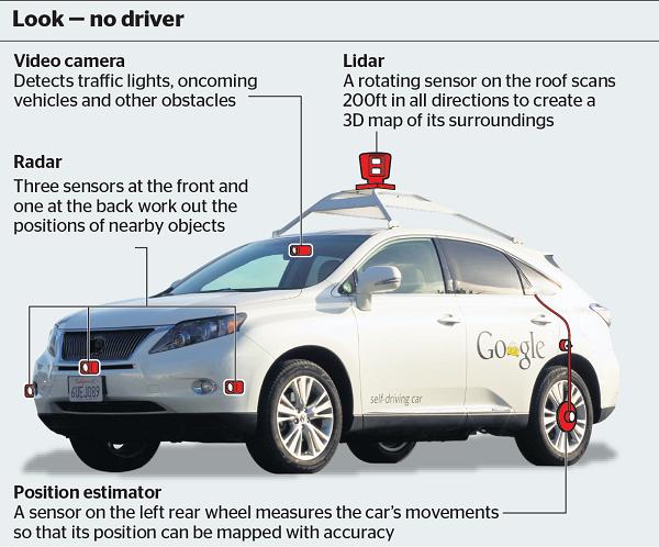 Waymo Vs Otto Or The Google Vs Uber Proxy Fight Koo