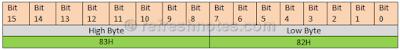 8051 Data Pointer