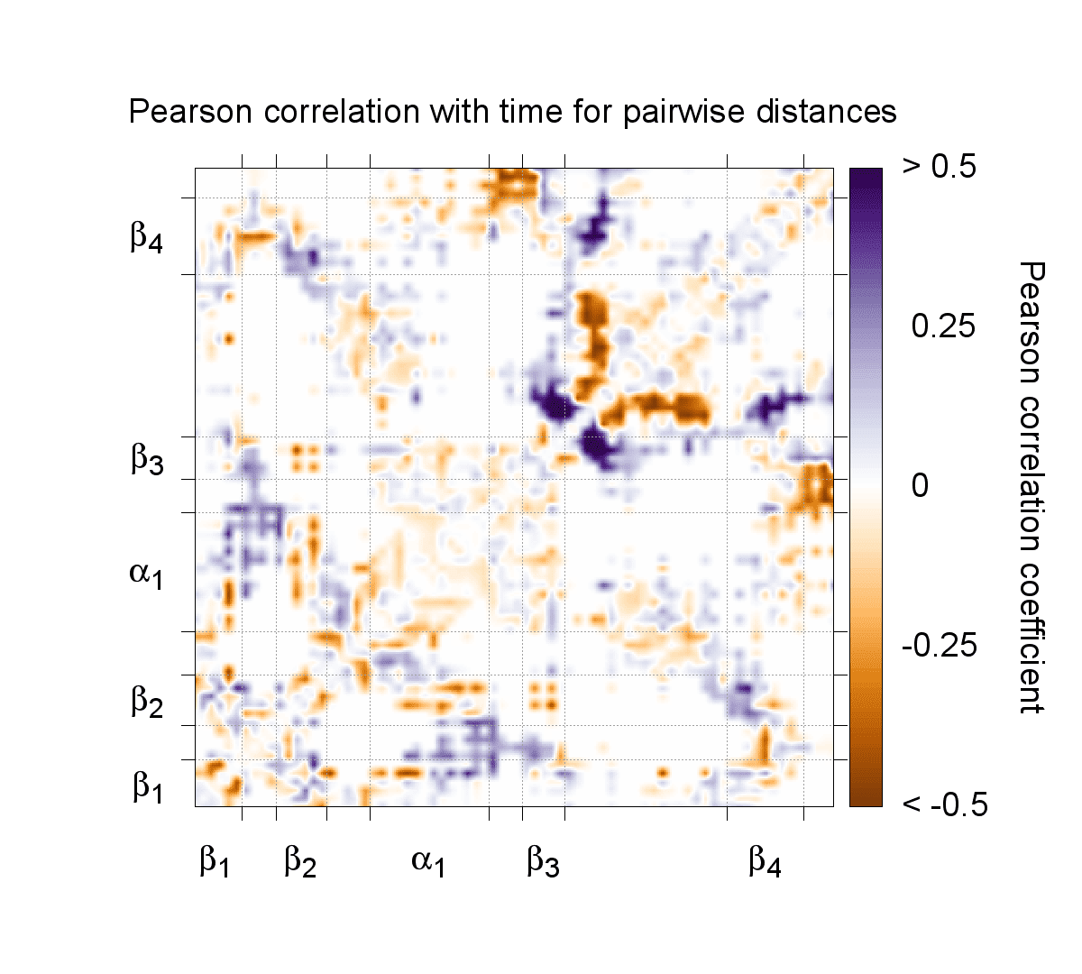 correlations with the contact map