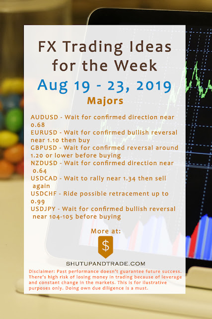 Forex Trading Ideas for the Week | Aug 19 - Aug 23, 2019