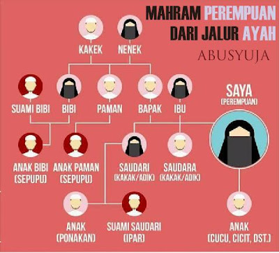 https://abusyuja.blogspot.com/2019/09/silsilah-mahram-lengkap-dengan-diagramnya.html