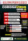 Rosário Oeste tem até hoje 166 casos de Covid-19. 92 estão recuperados