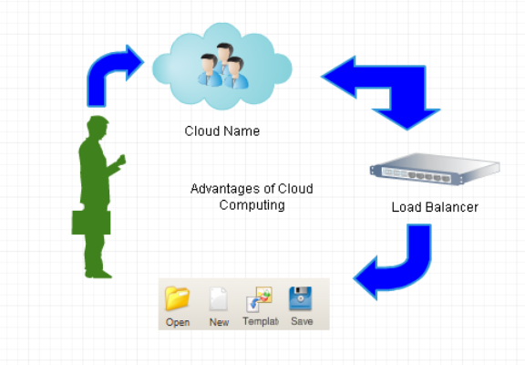 advantages of cloud computing - microsoft cloud