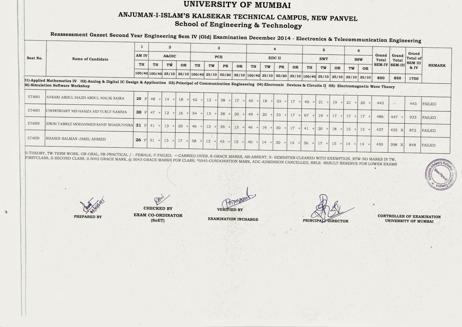 EXAM-CELL NOTICE BOARD: Reval Results OF December 2014