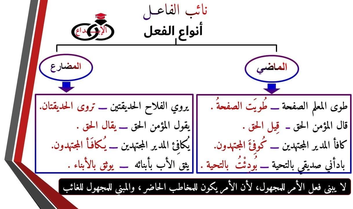 نائب الفاعــل موسوعة الإبداع في اللغة العربية